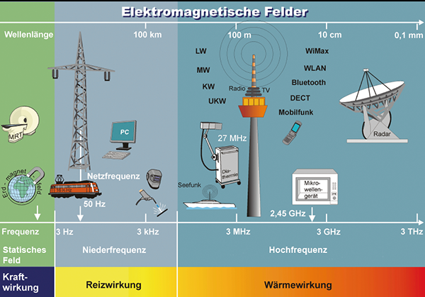 Wavelengths, frequencies, effects, and applications of electromagnetic fields