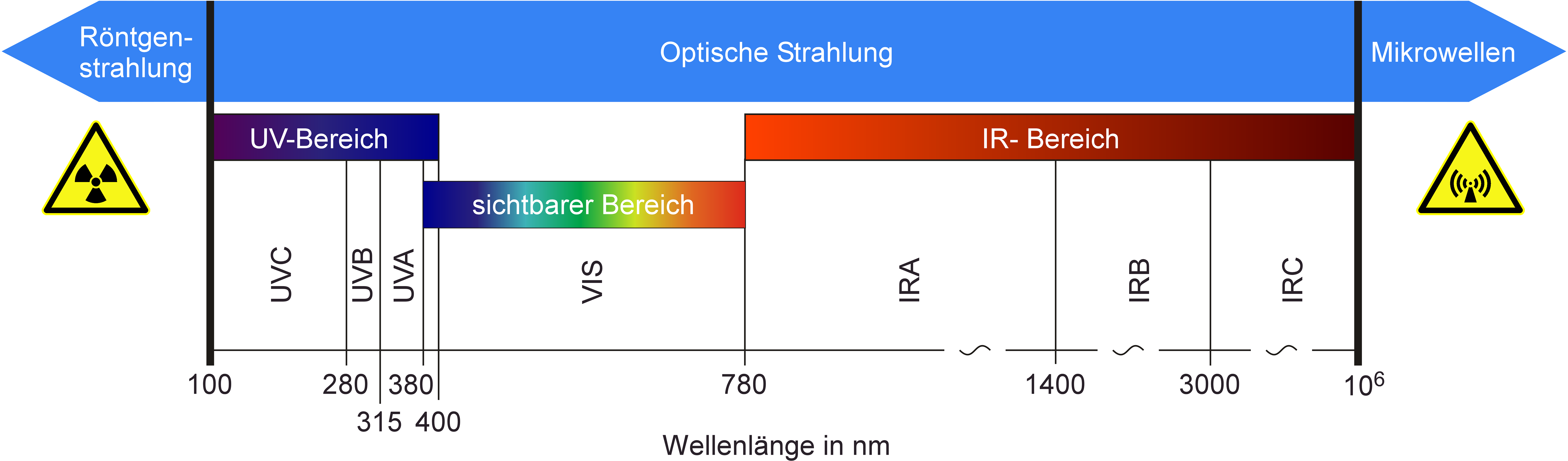 Wavelength range of optical radiation in the electromagnetic spectrum